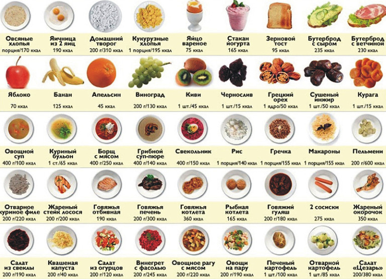 Норма белка в день для похудения